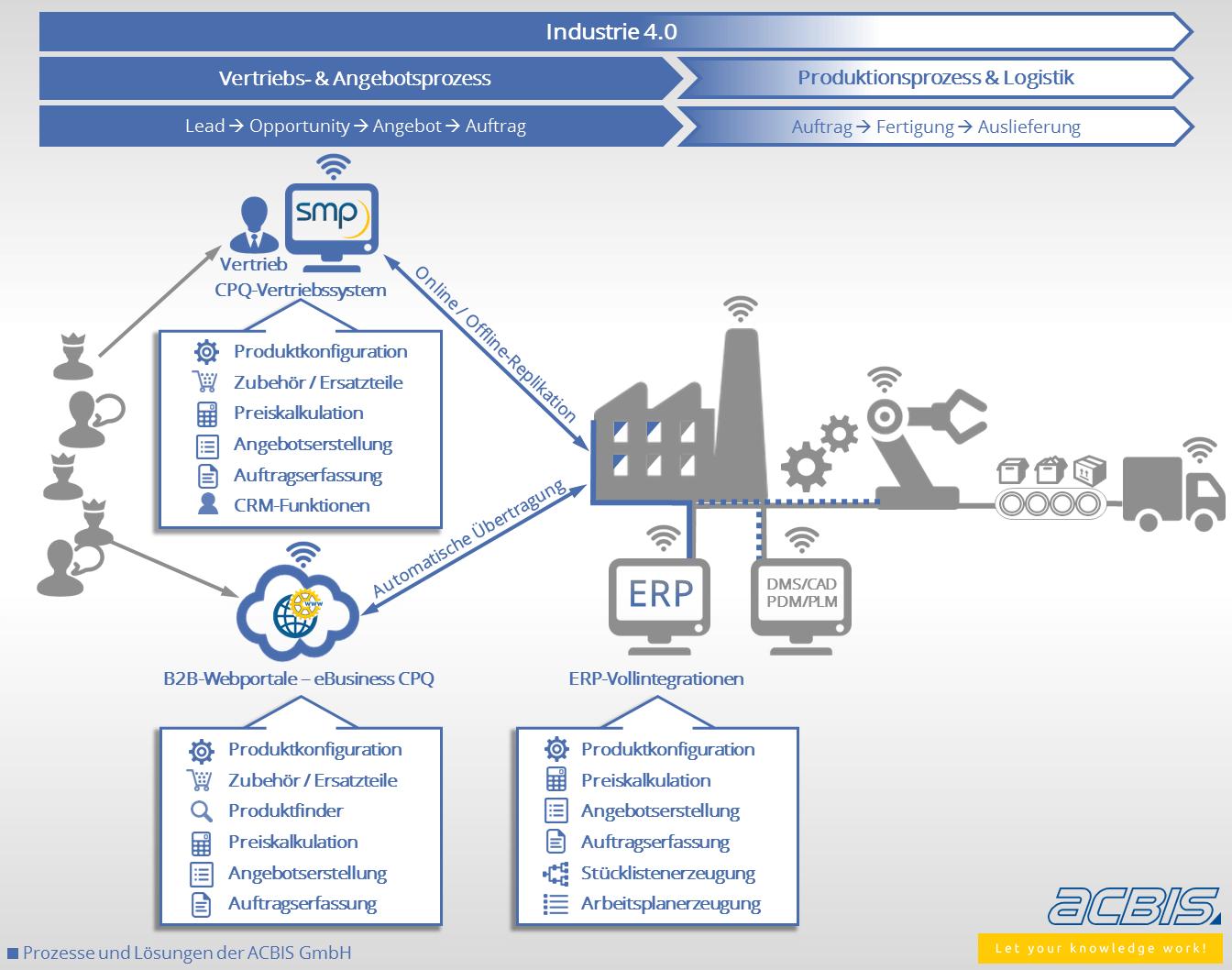 Industrie 4.0 auch im Vertrieb mit der ACBIS GmbH