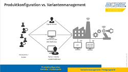 Acbis Produktkonfiguration vs Variantenmanagement