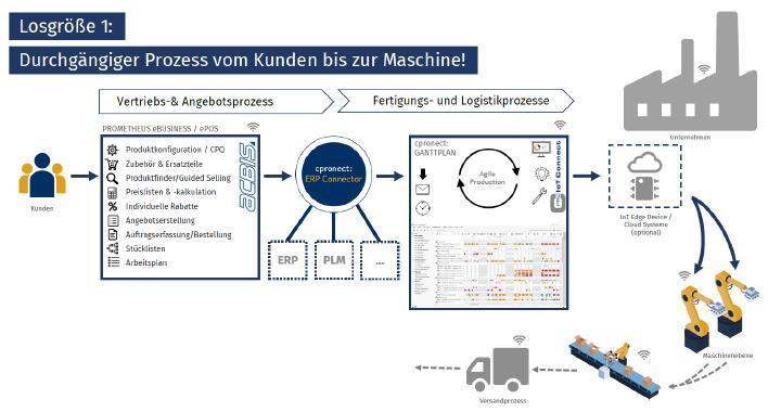Losgröße 1 - Durchgängiger Prozess vom Kunden bis zur Maschine